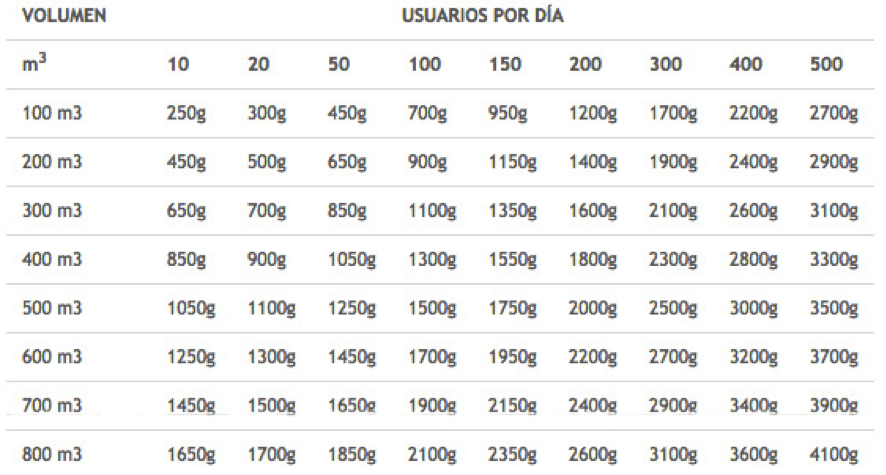 tabla produccion cloro clorador salino segun bañistas