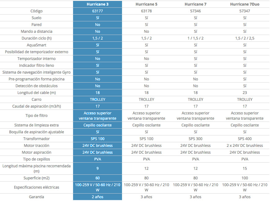 tabla comparativa robot limpiafondos Hurricane 3 de AstralPool