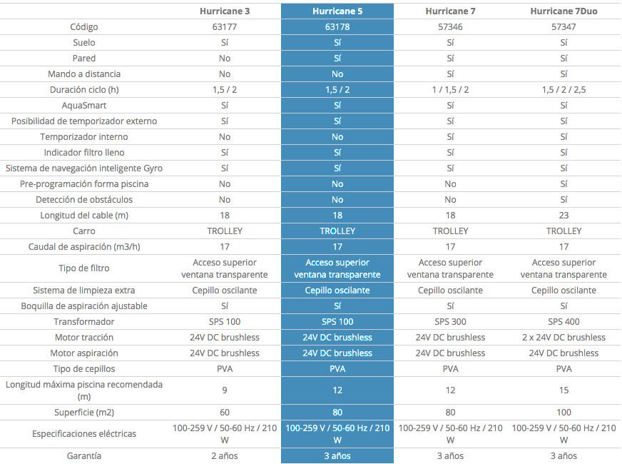 comparativa características Hurricane 5 de AstralPool